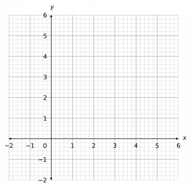 drawing straight line graphs example 4