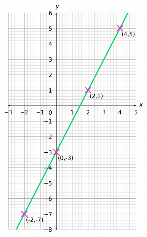 drawing straight line graphs table of values method plot