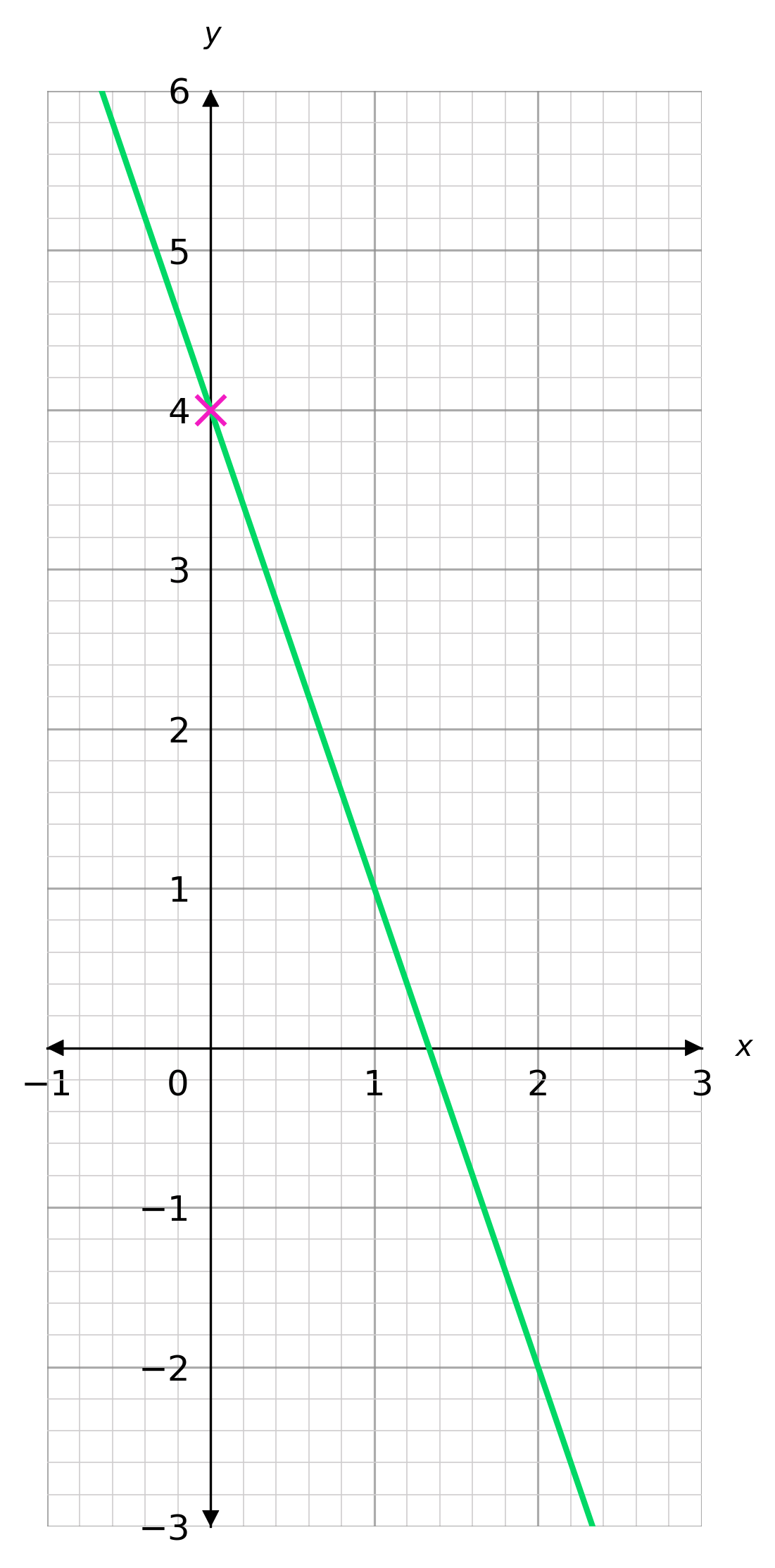 using y=mx+c to draw straight line graphs