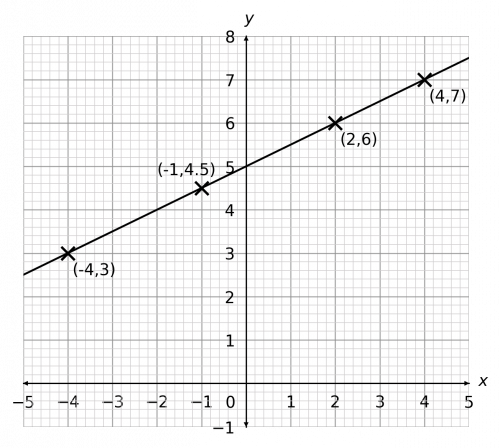 drawing straight line graphs example 1 answer graph