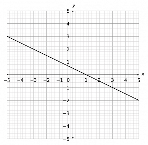 drawing straight line graphs example 2 answer