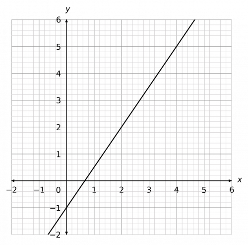 drawing straight line graphs example 4 answer