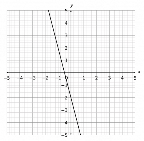 drawing straight line graphs example 5 answer