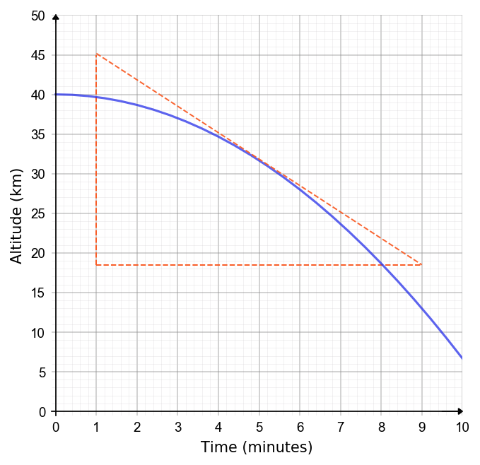 instantaneous rate of change at a point of a real life graph