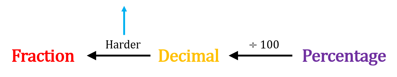 Percentages to Decimals to Fractions
