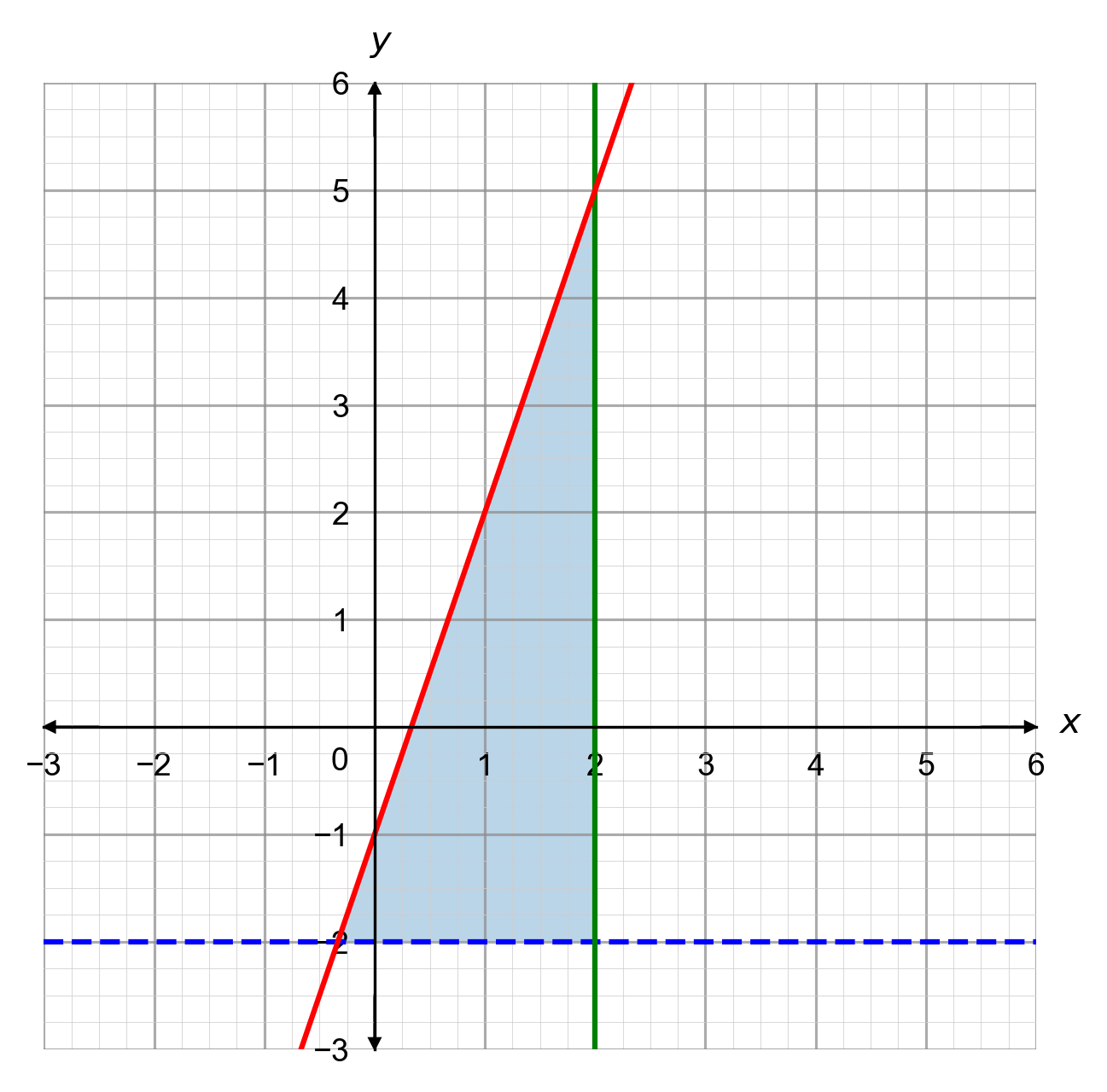 Graphical Inequalities Three Lines Less Than or Equal To Greater Than