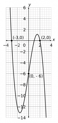 graph transformations example 3 answer