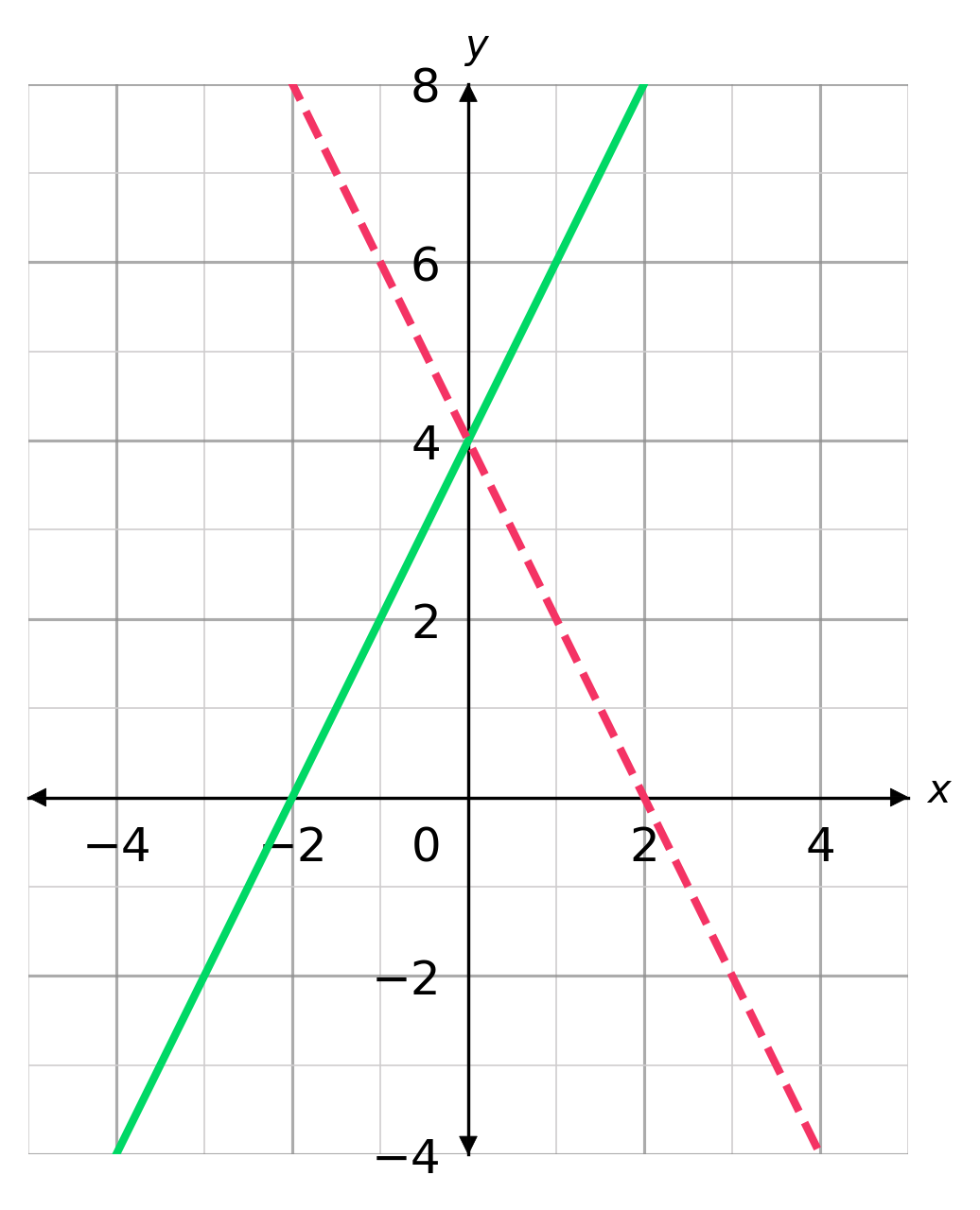 graph transformations reflection in the y axis