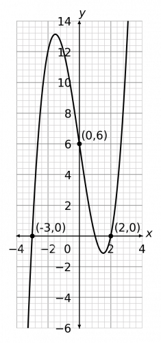 graph transformations example 3