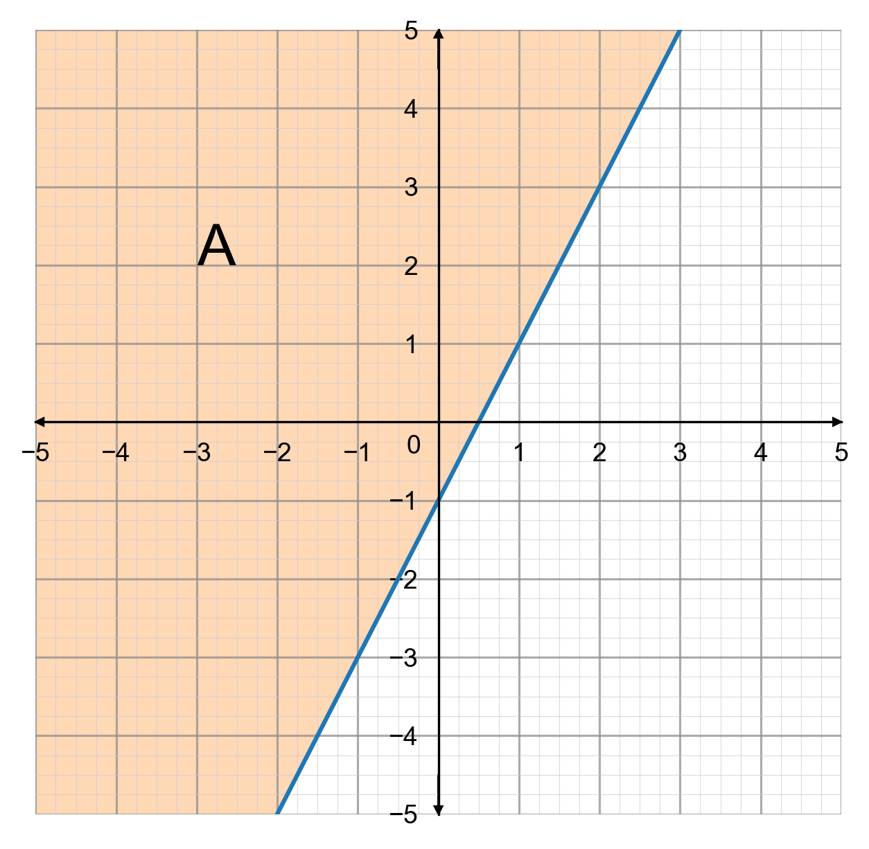 Graphical Inequality Example Greater Than Or Equal To