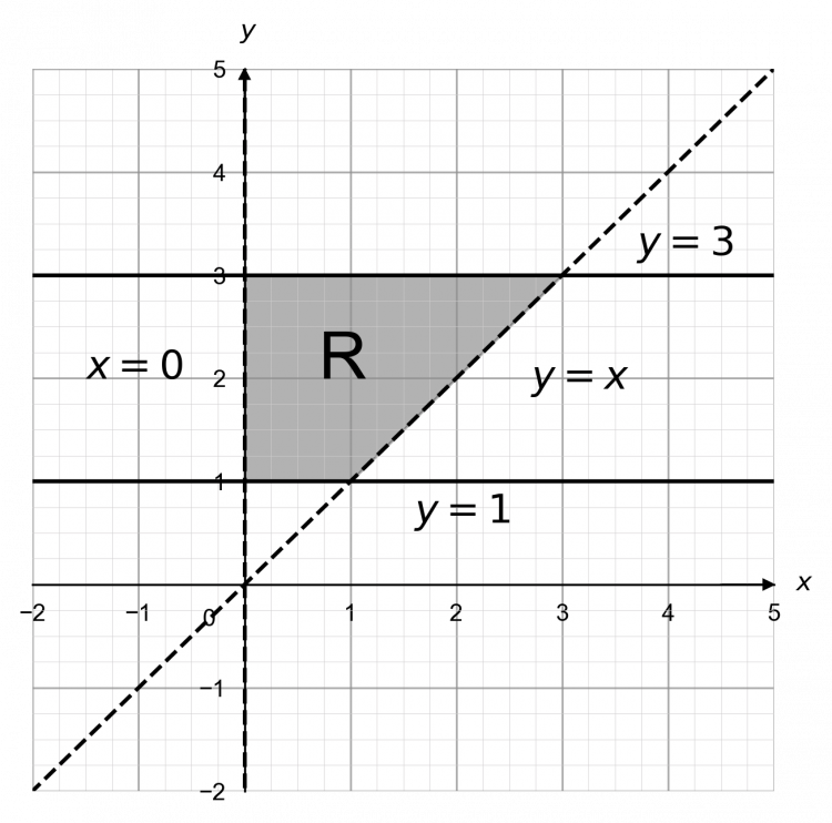 Graphical Inequalities Four Lines Greater Than Or Equal To Less Than Or Equal To