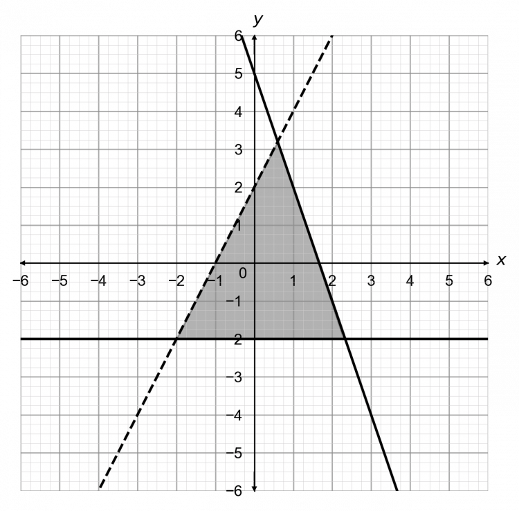 Graphical Inequalities Three Lines Equations