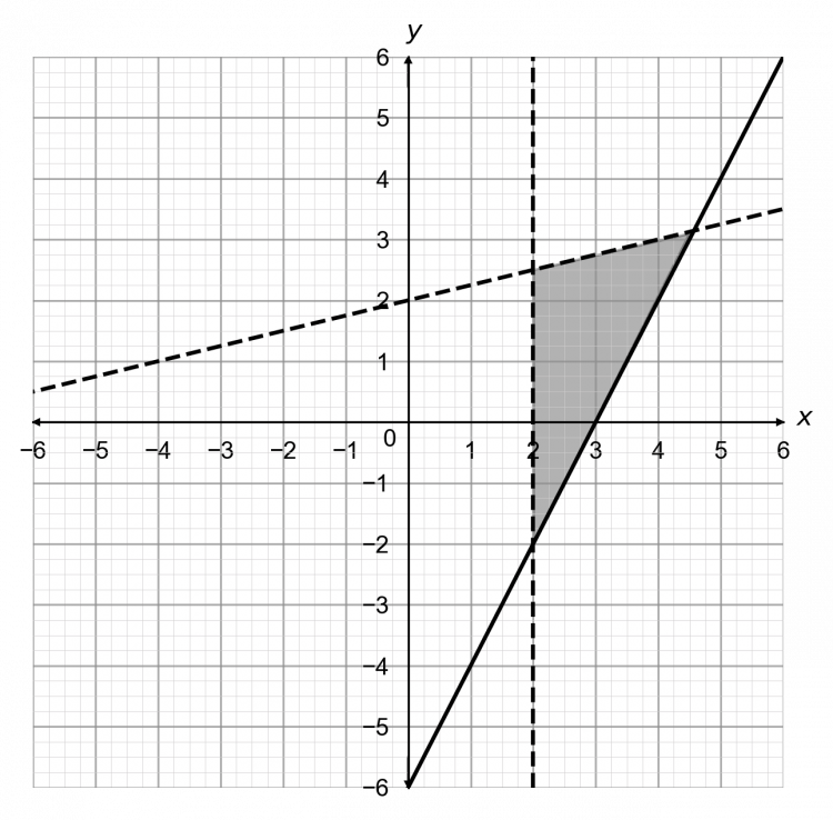 Graphical Inequalities Three Lines Less Than Greater Than Or Equal To