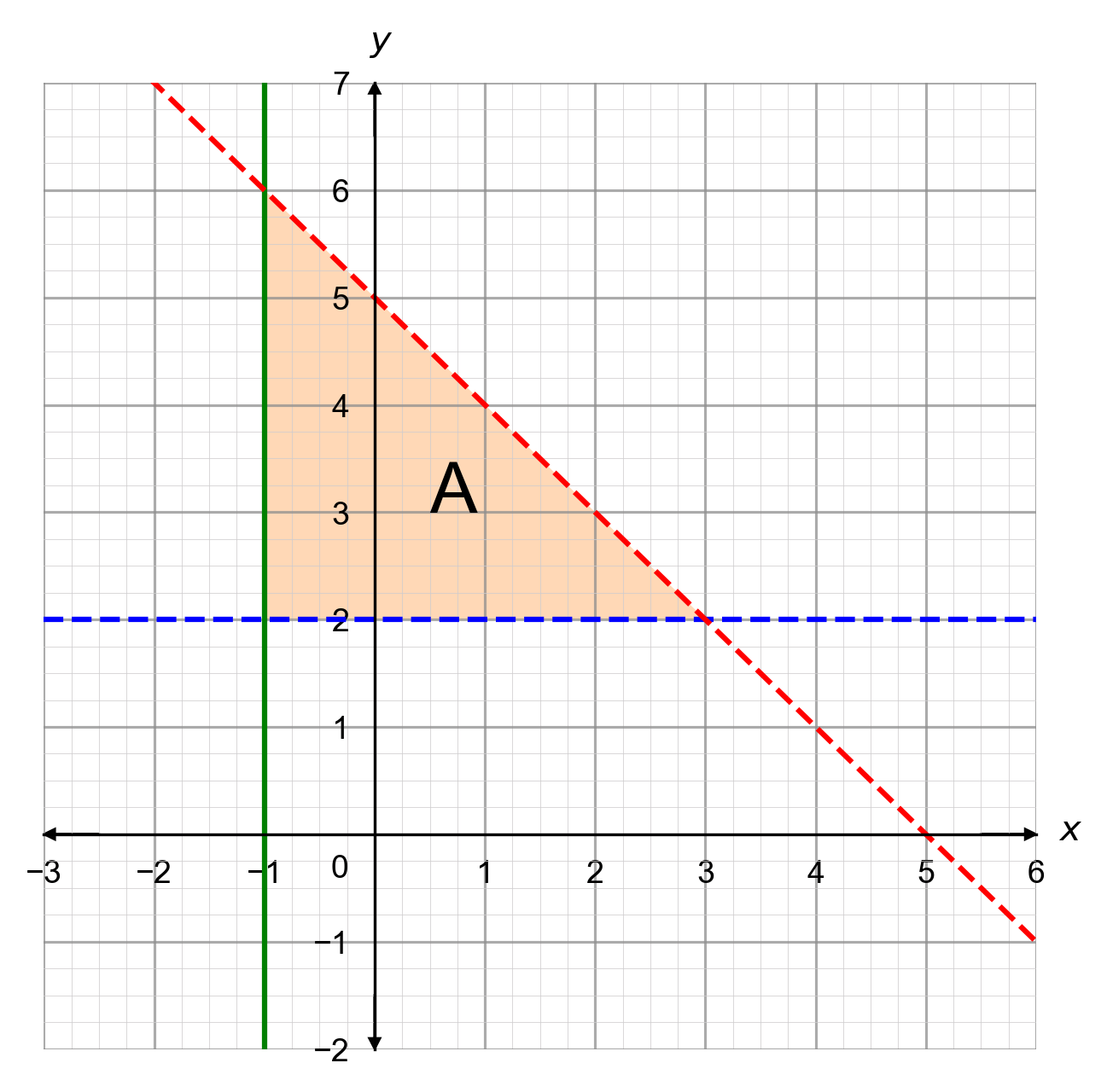 Graphical Inequalities Three Lines Greater Than Or Equal To Less Than