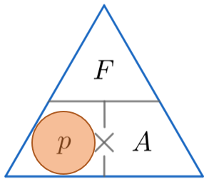 Pressure Force Area Formula Pyramid