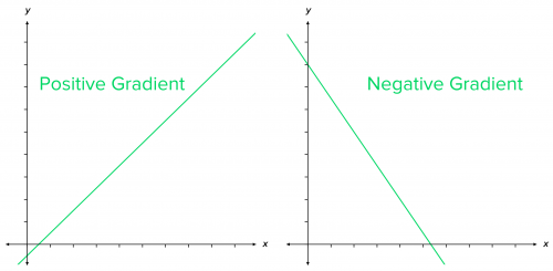 gradients of straight line graphs positive gradient and negative gradient