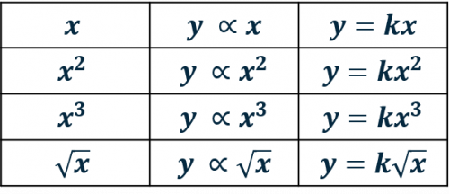 Direct Proportionality Table Algebra