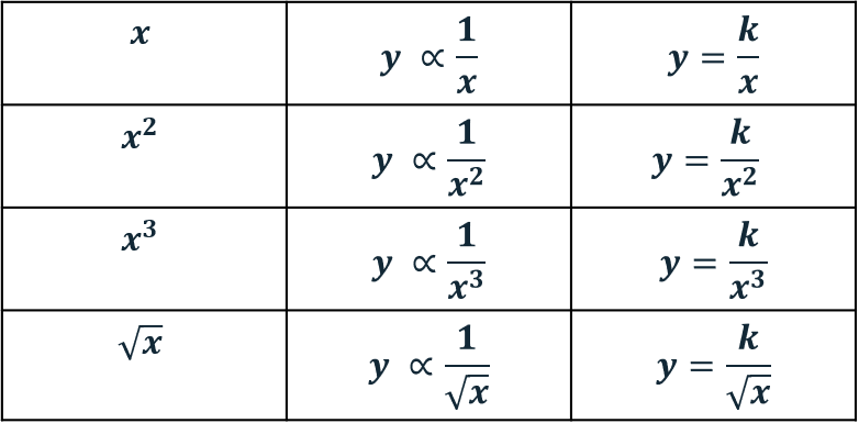 Inverse Proportionality Table Algebra