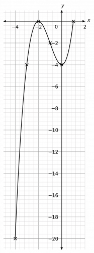 quadratics and harder graphs example 2 answer graph