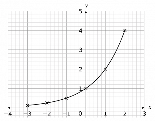 quadratics and harder graphs example 4 answer graph