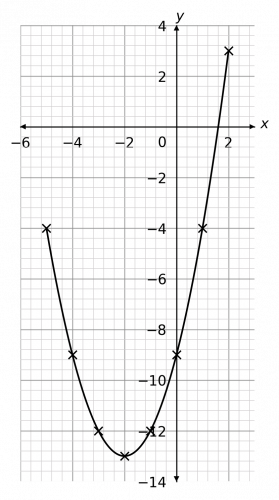 quadratics and harder graphs example 1 answer graph