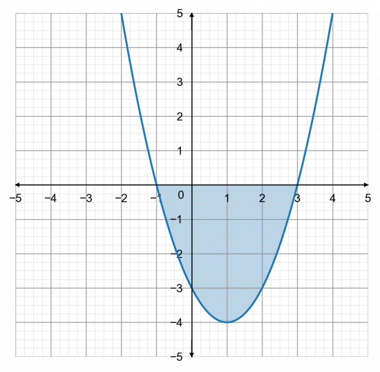 Solving Graphical Inequalities Graphically Less Than Explanation