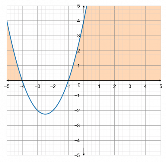 Solving Graphical Inequalities Graphically More Than Or Equal To And Less Than Or Equal To Explanation