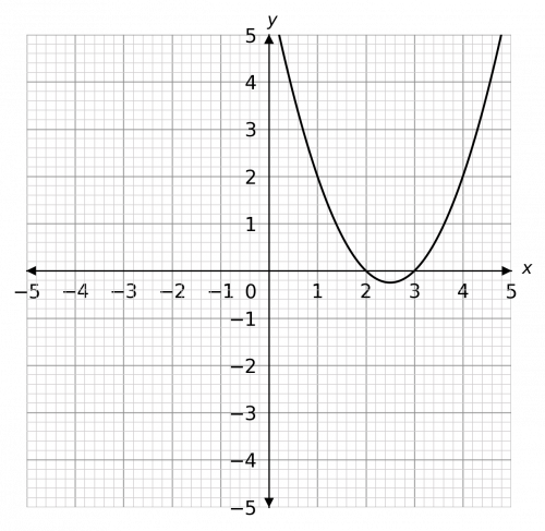 Graphically Solving Graphical Inequalities Less Than Or Equal To Example Question