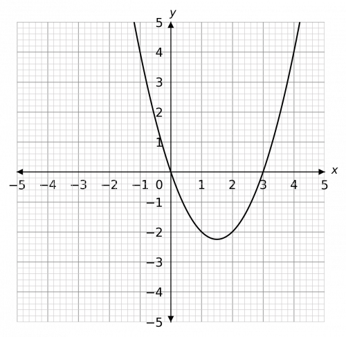 Graphically Solving Graphical Inequalities Less Than More Than Example Question