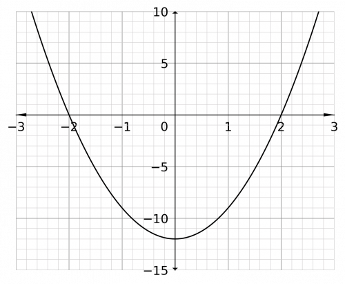 Graphically Solved Graphical Inequalities Less Than More Than Example Question