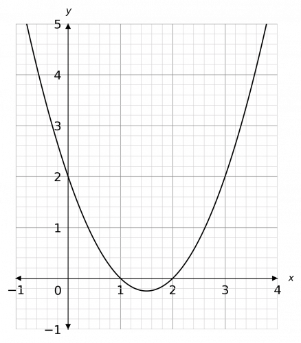 Graphically Solving Graphical Inequalities Less Than Example Question