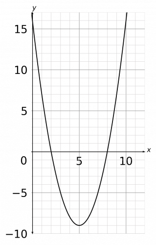 Solving Graphical Inequalities Less Than Question