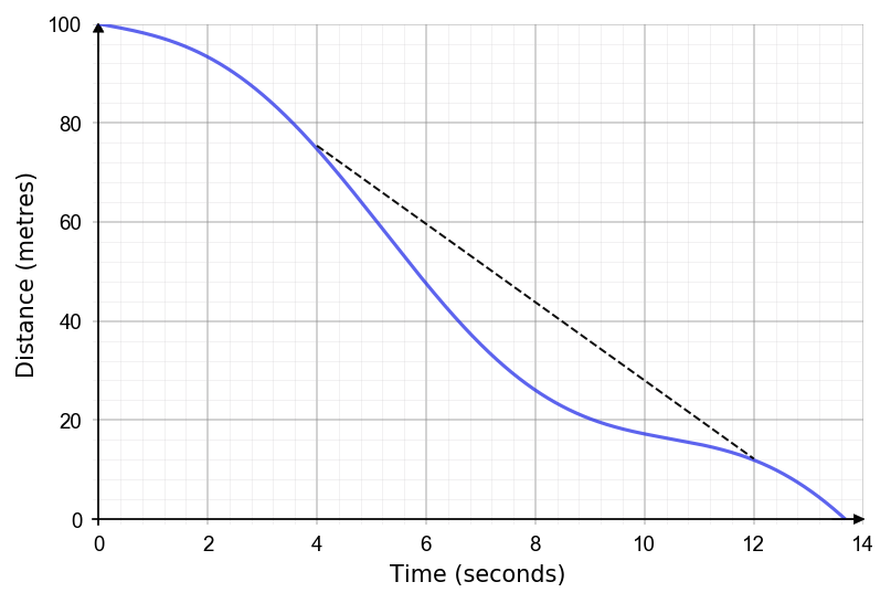 finding the average gradient of a real life graph