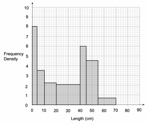 Completed Histogram for Length