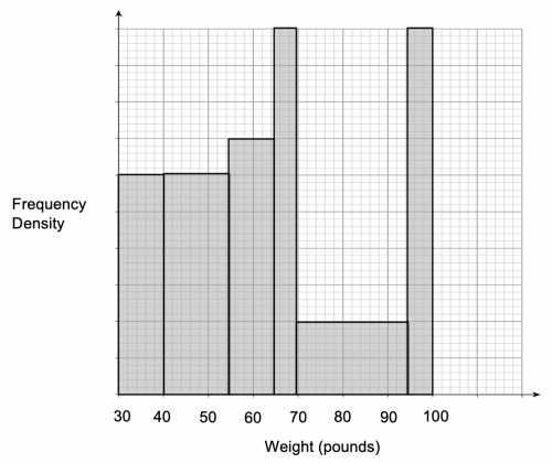 Histogram for Weight
