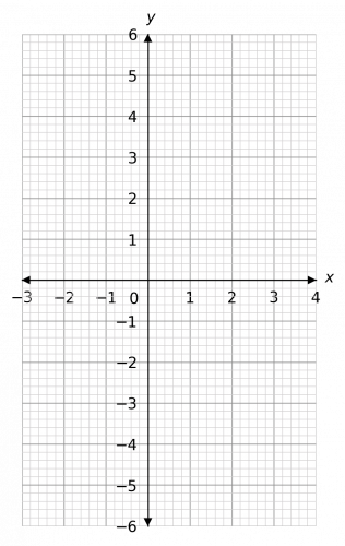 solving simultaneous equations with graphs example 1