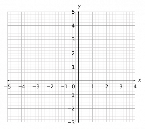solving simultaneous equations with graphs example 3
