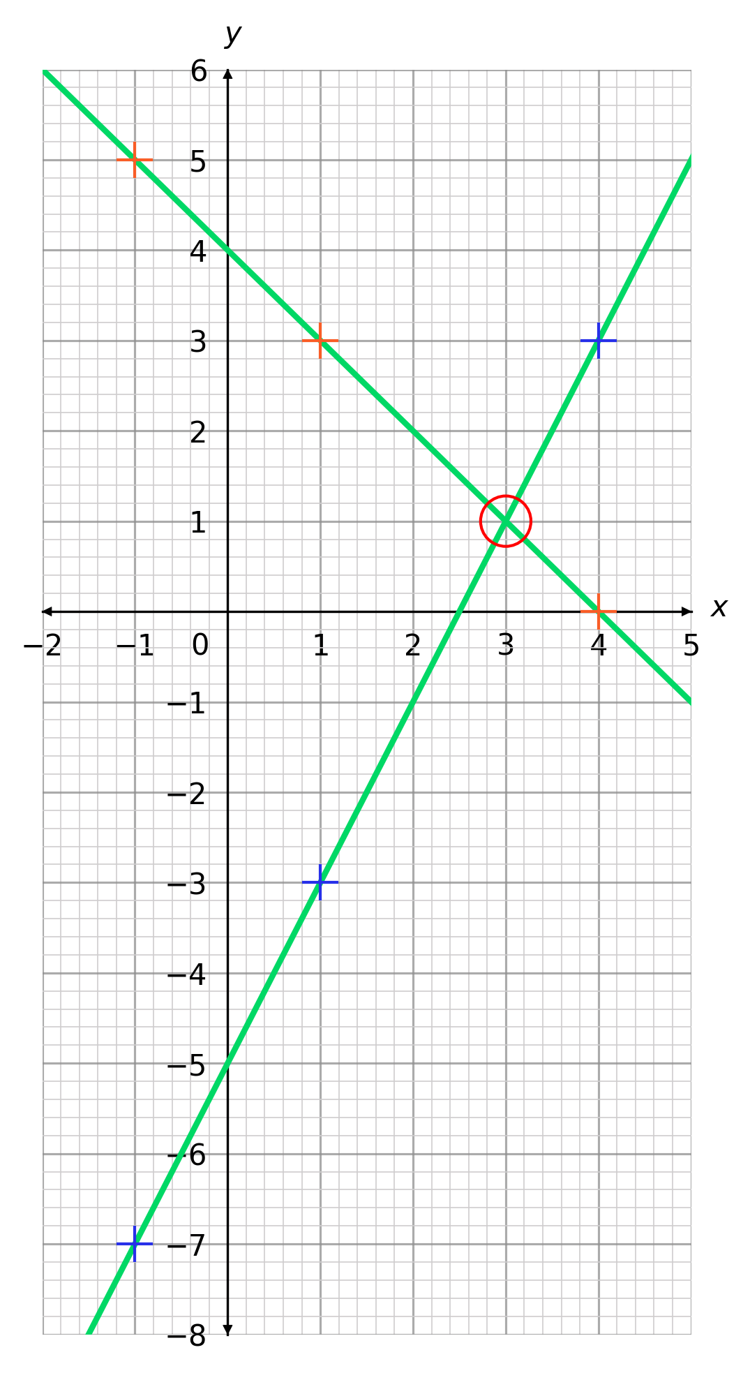 solving simultaneous equations with linear graphs