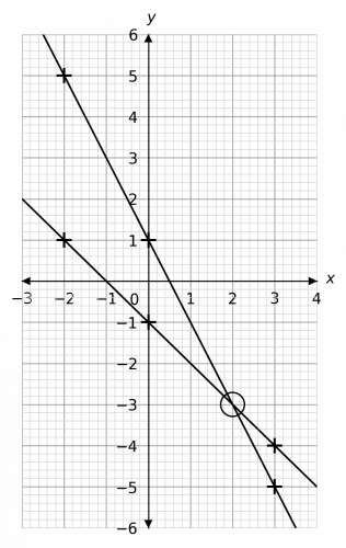 solving simultaneous equations with graphs example 1 answer