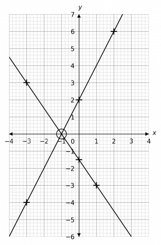 solving simultaneous equations with graphs example 2 answer