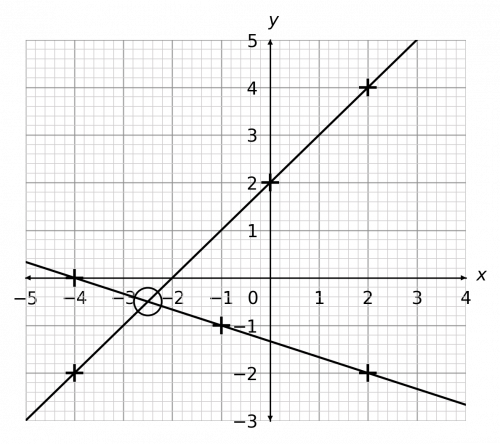 solving simultaneous equations with graphs example 3 answer