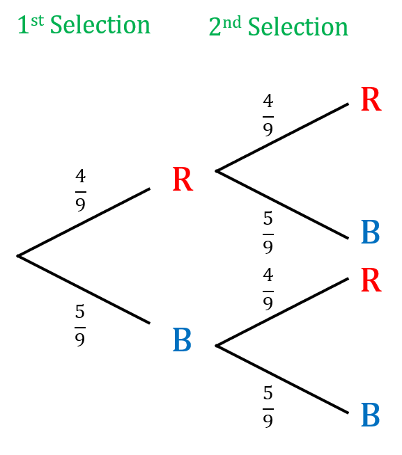 probability tree diagram with replacement