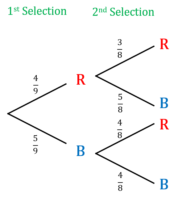 conditional probability tree diagram without replacement