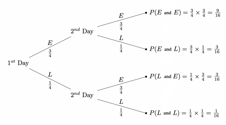 probability tree diagrams example 3 answer
