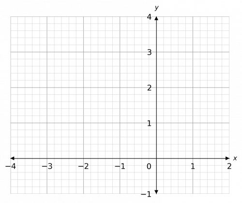 turning points of quadratic graphs example 1