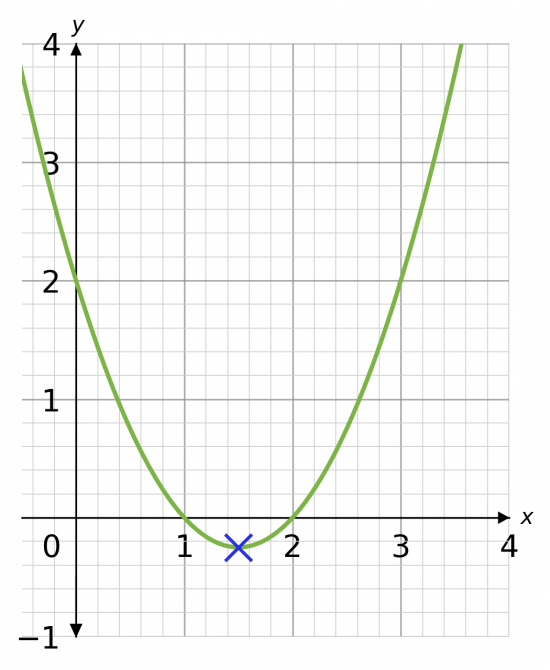turning point of a quadratic graph