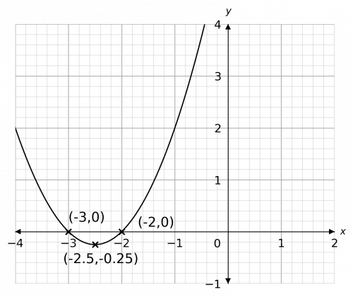 turning points of quadratic graphs example 1 answer graph