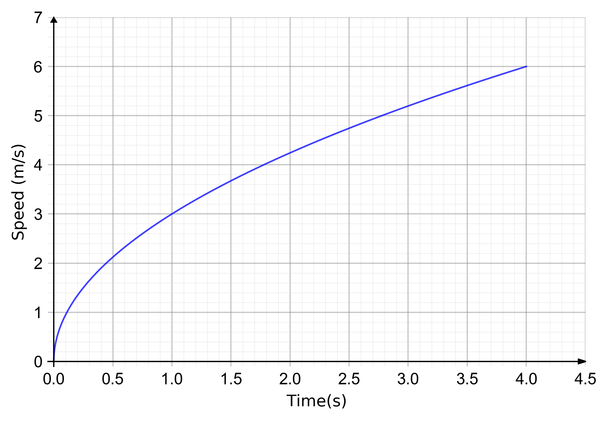 finding the average gradient of a distance time graph