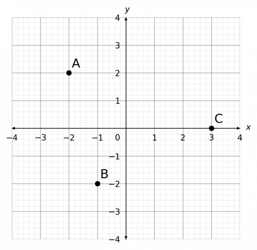 coordinates and ratios example 1