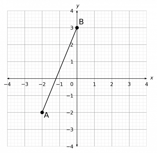 coordinates and ratios example 2